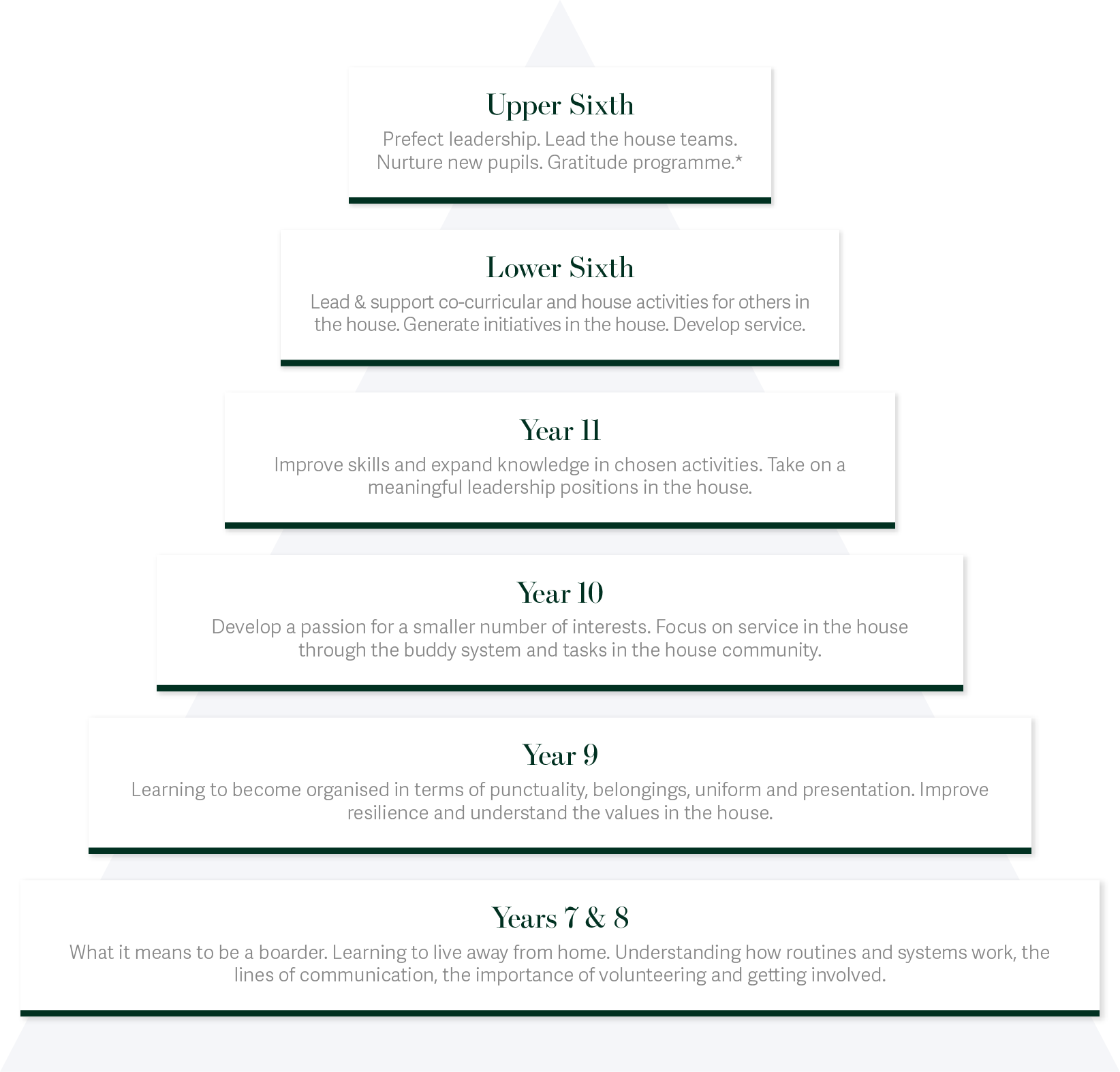 Boarding Programme Pyramid