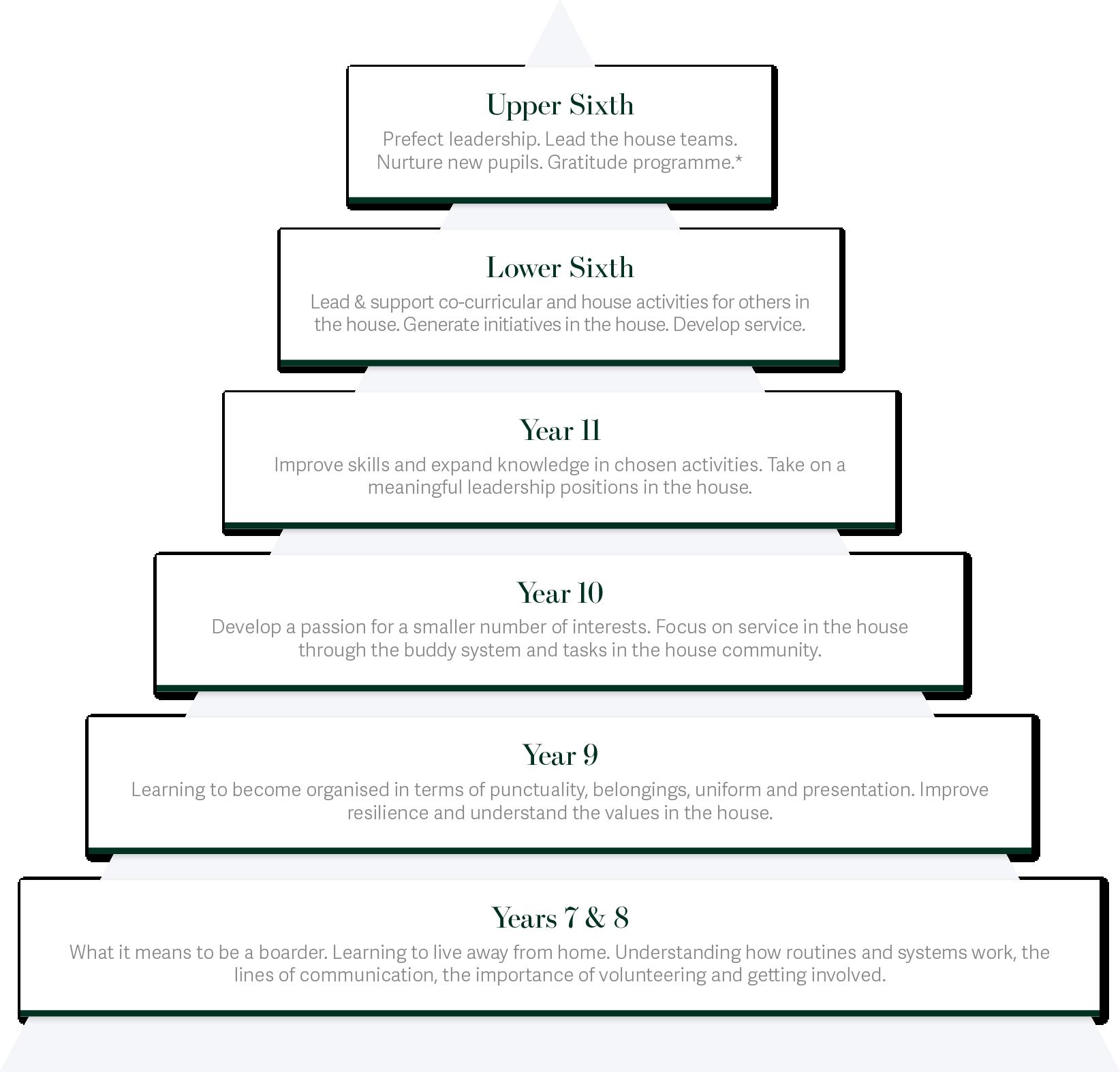 Boarding Programme Pyramid